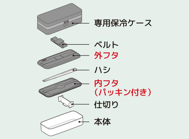 フタは二重構造で便利