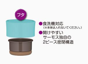 食洗機対応のフタ