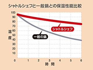 シャトルシェフと一般鍋との保温性能比較