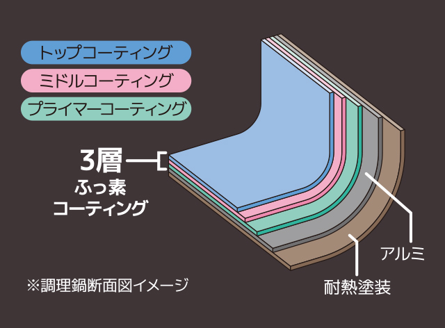 3層ふっ素コーティング加工
